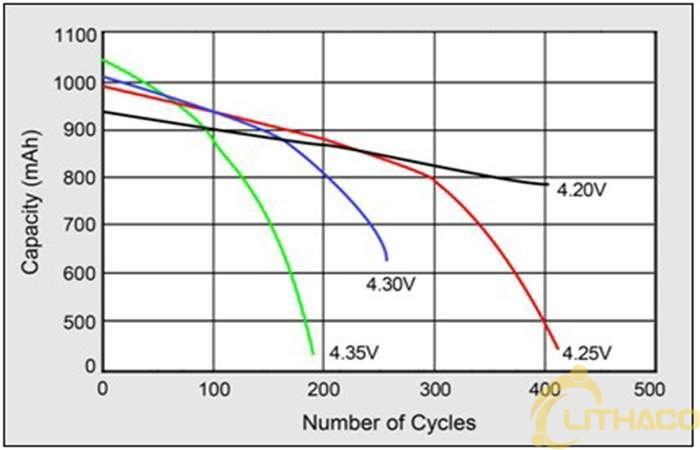 Pin ô tô điện - Lithaco hướng dẫn mẹo kéo dài tuổi thọ