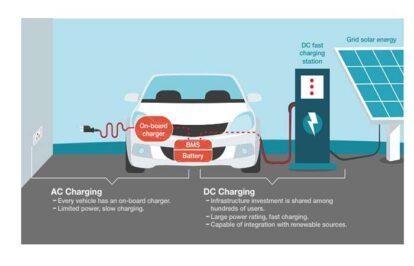 Kiến thức cơ bản về sạc xe ô tô điện (EV CHARGER – 101) – Phần 1