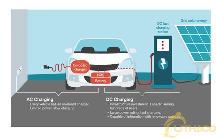 Kiến thức cơ bản về sạc xe ô tô điện (EV CHARGER - 101) – Phần 1 1