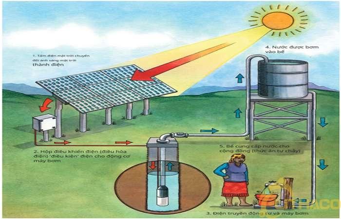 Bơm năng lượng mặt trời: cái gì (what), tại sao (why) và bằng cách nào (how)?