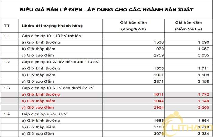 [Bảng giá] hệ thống điện mặt trời kết hợp lưu trữ 1MW/500KWh và thời gian hoàn vốn