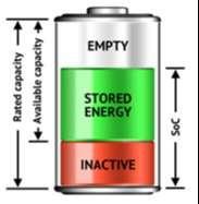 Hệ thống quản lý pin lưu trữ - Battery Management System (BMS)