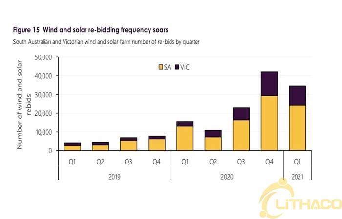 Năng lượng mặt trời áp mái đưa giá điện trung bình ban ngày của Nam Úc xuống 0