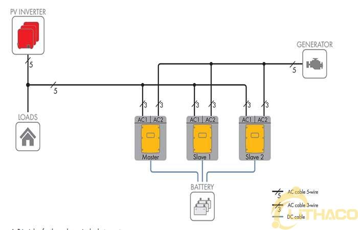 Thiết kế hệ thống điện mặt trời độc lập - Giải pháp SMA