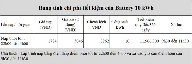[Bảng giá điện mặt trời] có tích trữ điện 20KW/10kWh cho doanh nghiệp và thời gian hoàn vốn