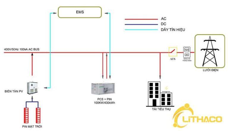 Tính thời gian hoàn vốn hệ thống điện mặt trời nối lưới cộng lưu trữ 100KW cho hộ kinh doanh theo cơ chế FiT3 dự thảo