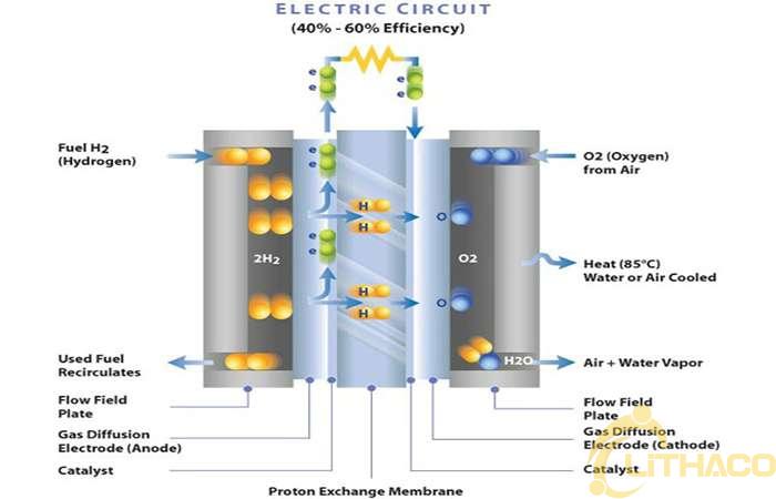 Pin nhiên liệu Hydro 1